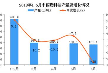 2018年1-6月中国燃料油产量同比下降13.5%(附图)