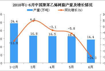 2018年6月中國聚苯乙烯樹脂產量為14.4萬噸 同比下降24.3%