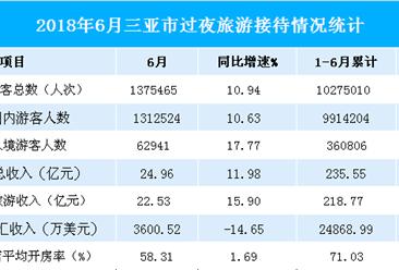 2018上半年三亚市旅游数据分析:旅游收入235.55亿 增长14.83%(图表)