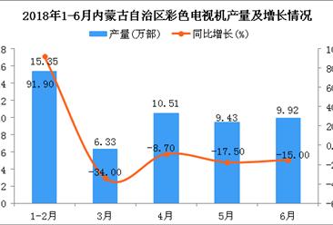 2018年上半年内蒙古自治区电视机产量及增长情况分析:同比下降1.3%(附图)