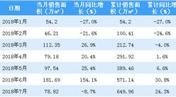 2018年7月华润置地销售简报:累计销售额1157亿(附图表)