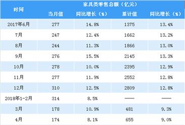 2018年1-7月全国家具类零售额突破1200亿元 同比增长10.3%(表)