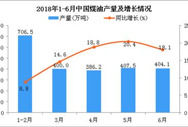 2018年上半年中国煤油产量及增长情况分析:同比增长15%(附图)