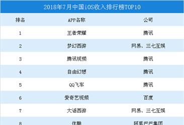 2018年7月中国iOS收入排行榜TOP10