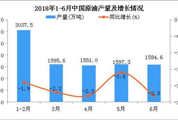2018年1-6月中国原油产量及增长情况分析:同比下降2%(附图)