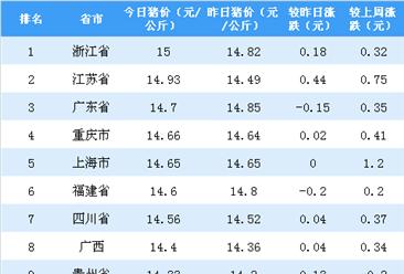 2018年8月16日全国各省市生猪价格排行榜