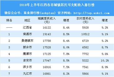2018年上半年江西各市居民收入排行榜:南昌最有钱 赣州农民最穷