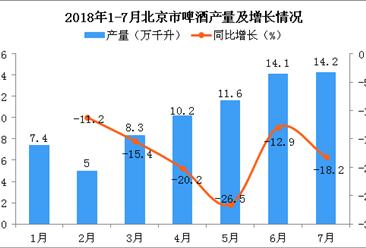 2018年7月北京市啤酒产量为14.2万千升 同比下降18.2%