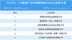 产业地产情报:2018年1-7月湖南产业用地购地前10名企业排行榜