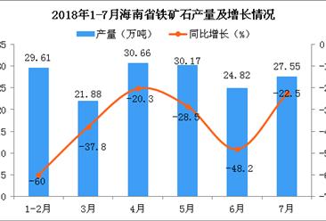 2018年7月海南省铁矿石产量为27.55万吨 同比下降22.5%
