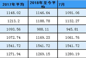 2018年7月中国沿海(散货)运价指数表:粮食环比下降12.5%