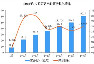 2018年1-7月万达电影经营数据简报:票房收入超60亿元  增长19.6%(附图表)