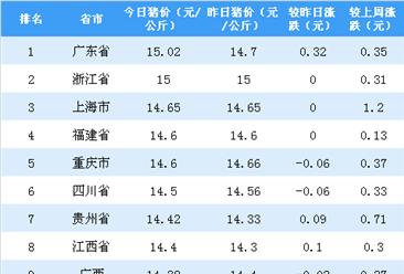 2018年8月17日全国各省市生猪价格排行榜