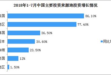 2018年1-7月中国主要投资来源地投资增长情况:英国对华投资同比增长86.1%