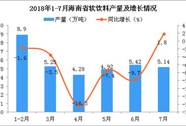 2018年1-7月海南省软饮料产量及增长情况分析:同比下降6%