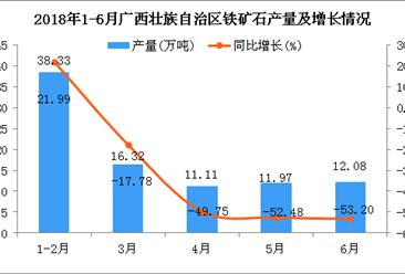 2018年1-6月广西壮族自治区铁矿石产量及增长情况分析:同比下降53.71%
