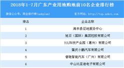 产业地产情报:2018年1-7月广东产业用地购地前10名企业排行榜