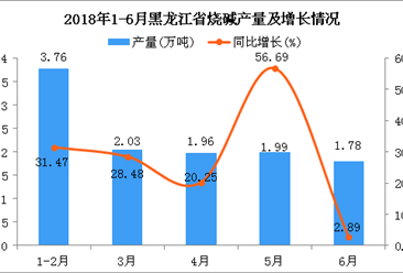 2018年6月黑龙江省烧碱产量为1.78万吨 同比增长2.89%