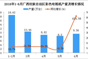 2018年1-6月广西壮族自治区彩色电视机产量为47.3万台 同比增长14.17%