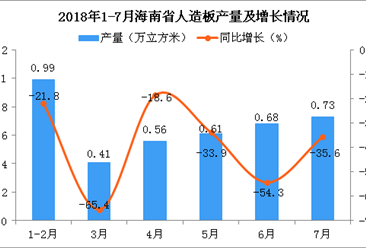 2018年7月海南省人造板产量为0.73万立方米 同比下降35.6%