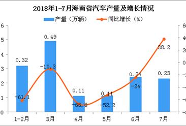 2018年1-7月海南省汽车产量及增长情况分析:同比下降37.7%(附图)
