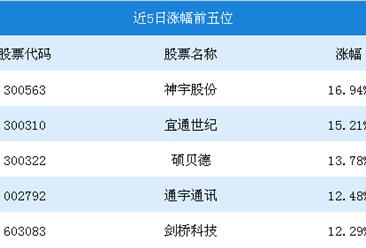 2018年8月5G行情周报:神宇股份涨幅第一,涨幅16.94%(8.13-8.17)