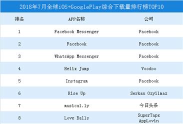 2018年7月全球iOS+GooglePlay综合下载量排行榜TOP10