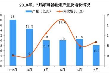 2018年1-7月海南省卷烟产量为71亿支 同比增长5.2%