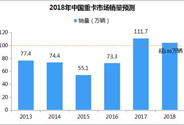 2018年中國重卡市場預測分析:進入淡季 全年銷量有望突破100萬輛