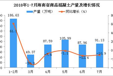 2018年1-7月海南省商品混凝土产量及增长情况分析:同比下降1.7%