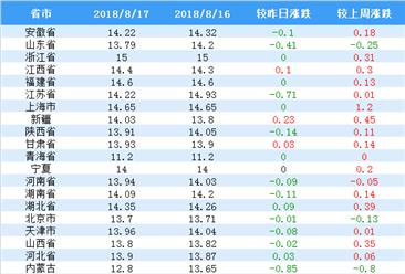 2018年8月17日全国外三元生猪价格行情涨跌表:广东省涨幅第一