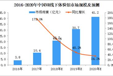 2018年中国VR线下体验馆市场银河至尊娱乐场官网及预测:2018年市场规模将达21亿元(图)
