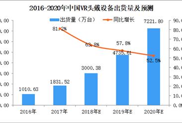 2018年中国VR头戴设备市场数据银河至尊娱乐场官网及预测:市场规模将达51.4亿元,同比增长124.5%