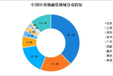 中国区块链行业数据分析:北京区块链融资占比为38.1%