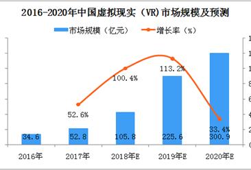 2018年中国虚拟现实市场规模将突破百亿大关,市场前景广阔(图)