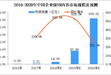 中国企业级VR内容市场银河至尊娱乐场官网及预测:2020年市场规模将有望突破300亿元