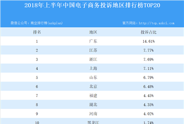 2018上半年中国电子商务投诉地区排行榜TOP20