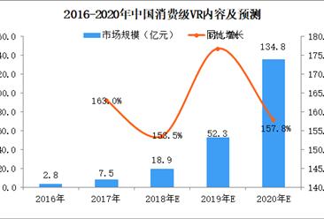 2018年中国消费级VR内容市场银河至尊娱乐场官网及预测:市场规模将达18.9亿元,同比增长158.5%(图)
