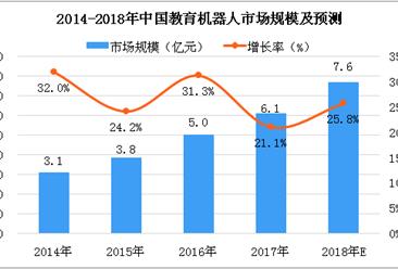 2018年中国教育机器人市场银河至尊娱乐场官网及预测:市场规模将达到7.6亿元(图)