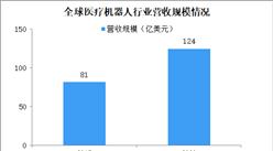 """2020年医疗机器人行业营收规模将超120亿美元 中国医疗机器人如何""""智慧""""升级? (图)"""
