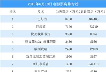 2018年8月18日电影票房排行榜(TOP10)