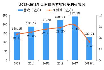 2018年云南白药半年报分析:营收净利润增长乏力 牙膏市场份额排名第二(图)