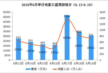2018年8月电影市场周报:大盘环比下降10%  《一出好戏》蝉联冠军(8.13-8.19)