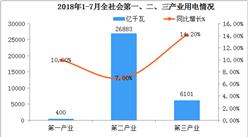 2018年1-7月全社会用电量分析:同比增长9%
