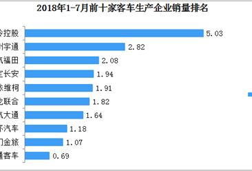 2018年1-7月全国客车销量前十企业排行榜(TOP10)