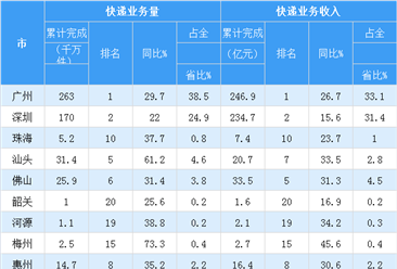 2018年1-7月广东省各市快递行业发展情况分析(附图表)