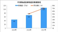 2018年中国集成灶行业市场规模及发展趋势预测:智能化为未来发展所趋(图)