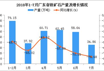 2018年1-7月广东省铁矿石产量及增长情况分析:同比下降63.22%