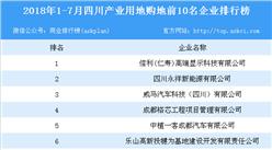 产业地产情报:2018年1-7月四川产业用地购地前10名企业排行榜