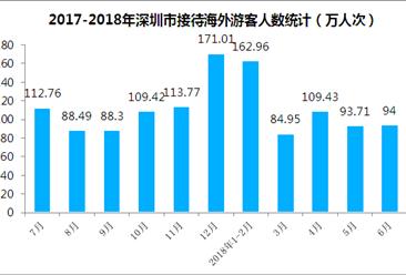 2018上半年深圳市入境旅游數據分析:旅游外匯收入共計23.66億美元(附圖表)